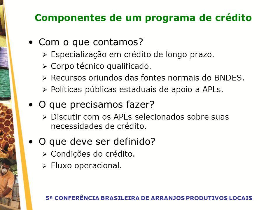 Componentes de um programa de crédito Com o que contamos? Especialização em crédito de longo prazo. Corpo técnico qualificado. Recursos oriundos das f