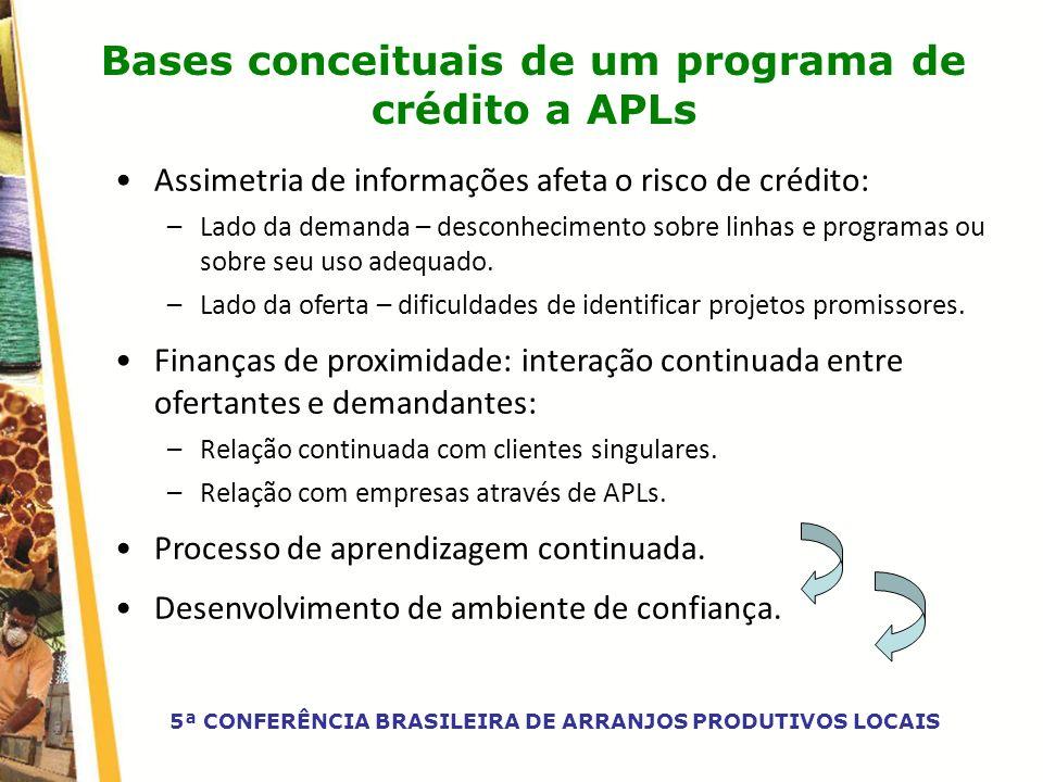 Bases conceituais de um programa de crédito a APLs Assimetria de informações afeta o risco de crédito: –Lado da demanda – desconhecimento sobre linhas