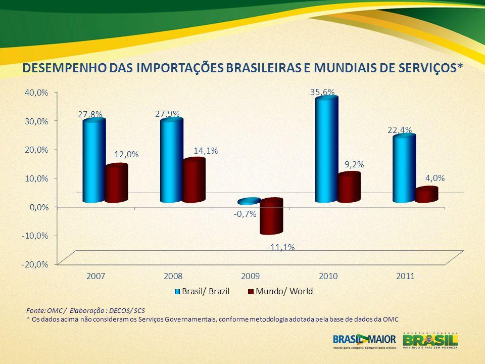 O Brasil apresentou um dos maiores déficits dentre os principais players do Comércio Internacional de Serviços em 2011 Fonte: OMC / Elaboração : DECOS/ SCS (valores em US$ bilhões)
