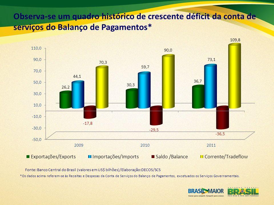 Resultados 2007 – 2011 - US$ Bilhões Fonte: Banco Central do Brasil Elaboração: DECOS/SCS O déficit nas contas de Transportes, Viagens e Aluguel de Equipamentos é de caráter estrutural.