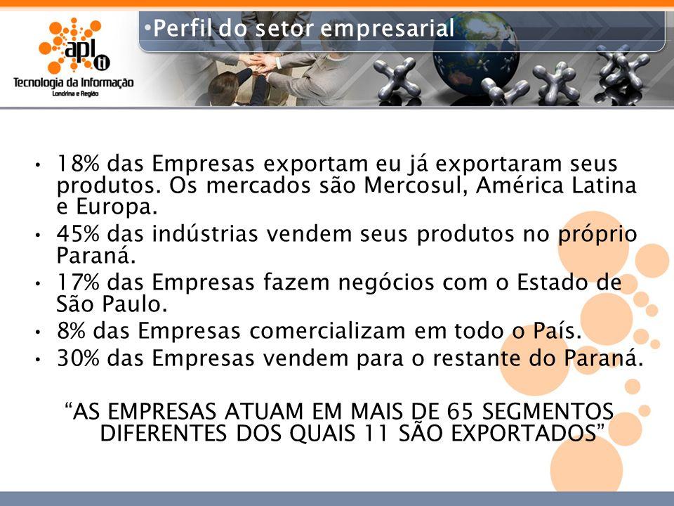 18% das Empresas exportam eu já exportaram seus produtos. Os mercados são Mercosul, América Latina e Europa. 45% das indústrias vendem seus produtos n