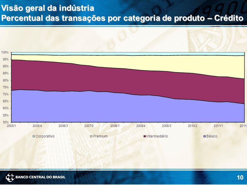 10 Visão geral da indústria Percentual das transações por categoria de produto – Crédito