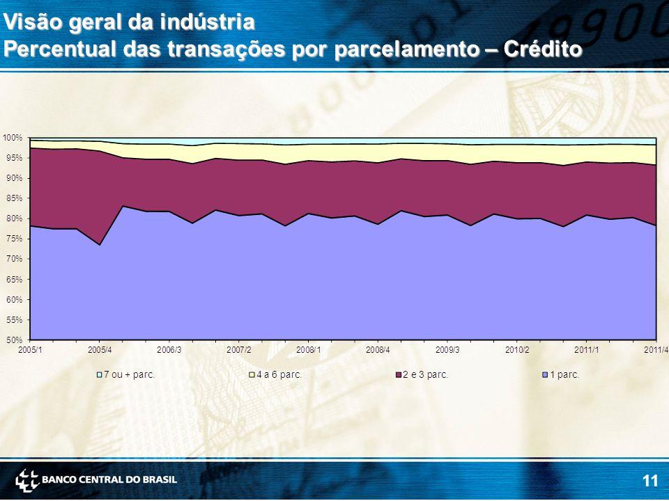 11 Visão geral da indústria Percentual das transações por parcelamento – Crédito