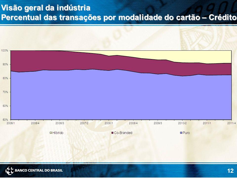 12 Visão geral da indústria Percentual das transações por modalidade do cartão – Crédito