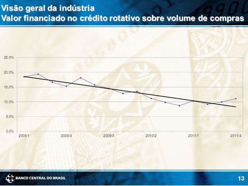 13 Visão geral da indústria Valor financiado no crédito rotativo sobre volume de compras