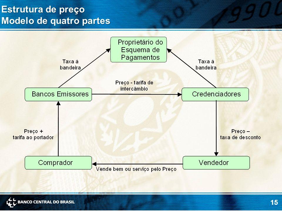 15 Estrutura de preço Modelo de quatro partes