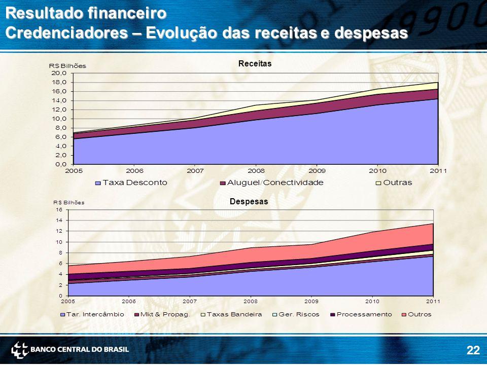 22 Resultado financeiro Credenciadores – Evolução das receitas e despesas Receitas Despesas