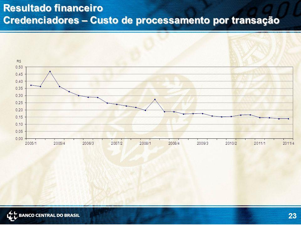 23 Resultado financeiro Credenciadores – Custo de processamento por transação