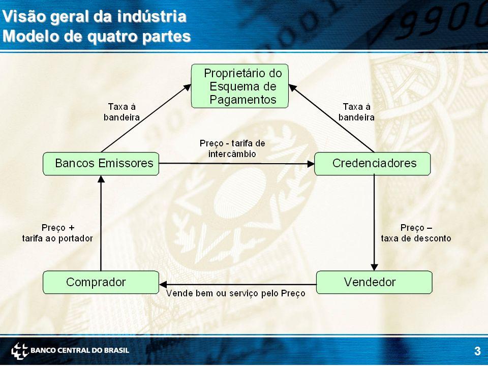 14 Visão geral da indústria Indicadores da evolução da inadimplência