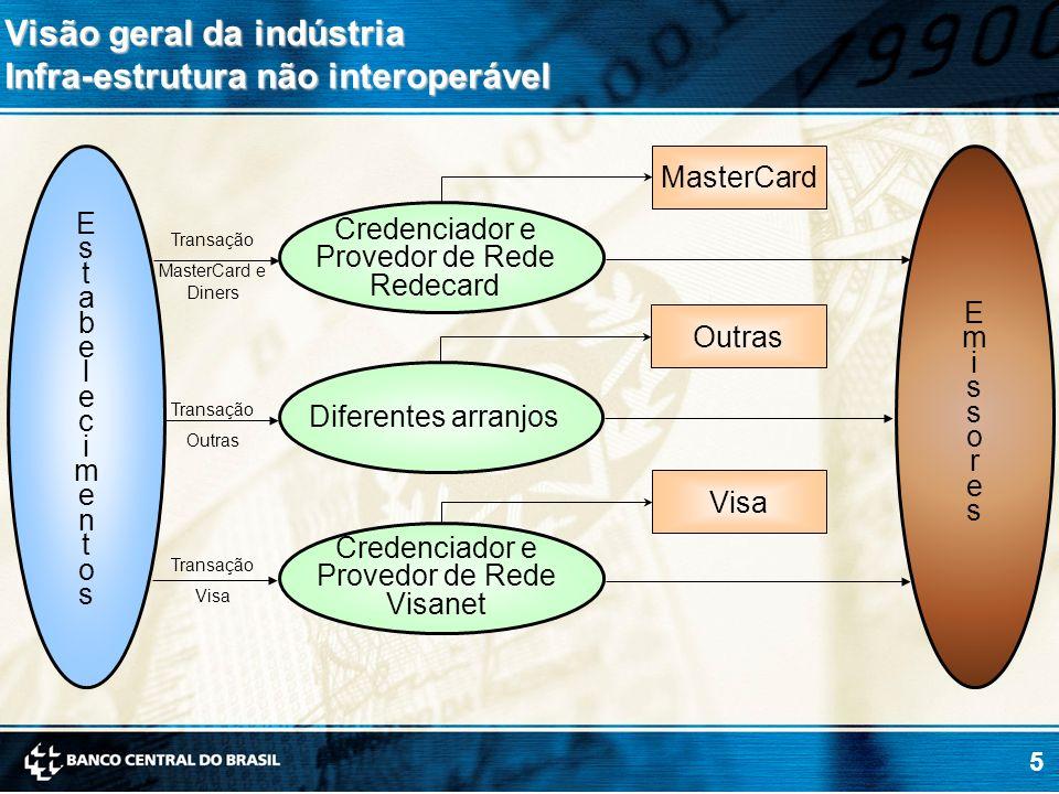 5 Visão geral da indústria Infra-estrutura não interoperável Credenciador e Provedor de Rede Redecard EstabelecimentosEstabelecimentos MasterCard Visa