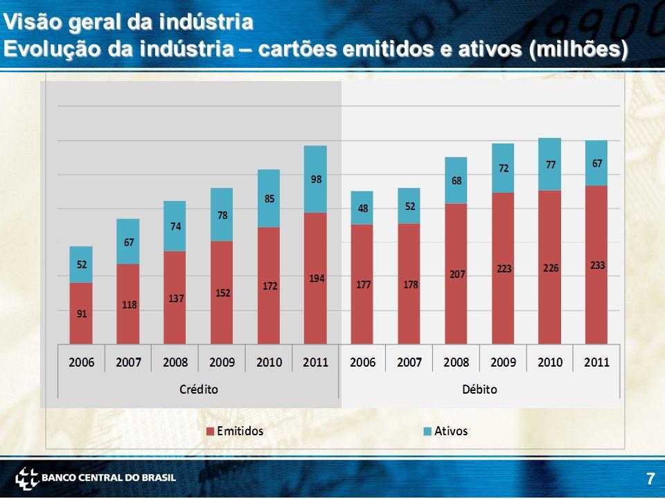 7 Visão geral da indústria Evolução da indústria – cartões emitidos e ativos (milhões)