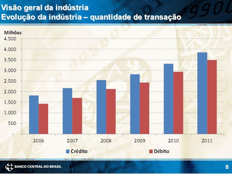 19 Estrutura de preço do mercado Tarifa de intercâmbio média – em % Crédito Débito