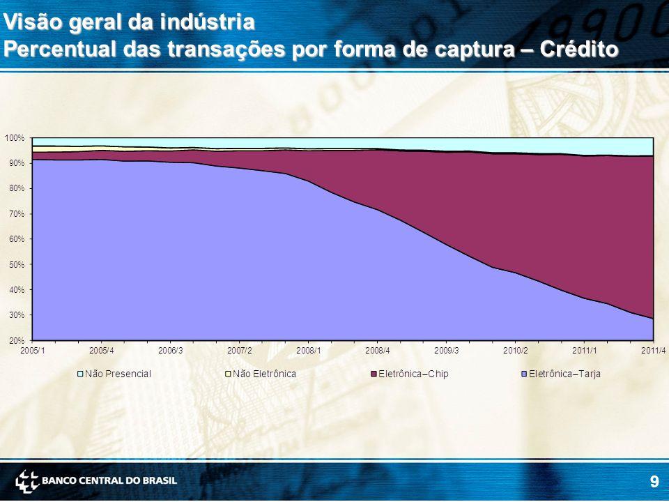 9 Visão geral da indústria Percentual das transações por forma de captura – Crédito