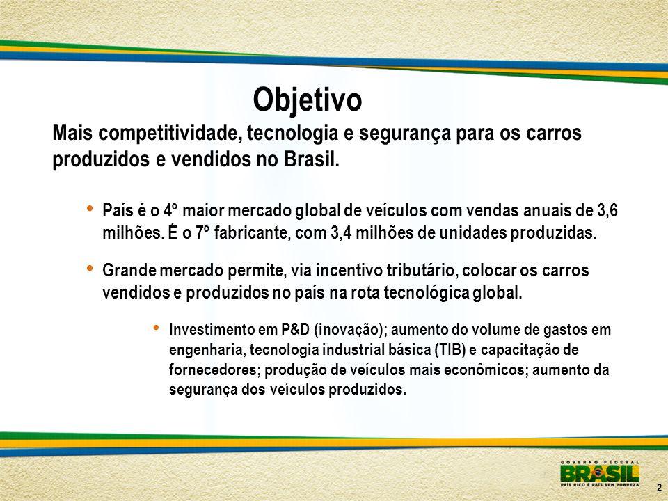 Objetivo Mais competitividade, tecnologia e segurança para os carros produzidos e vendidos no Brasil. País é o 4º maior mercado global de veículos com