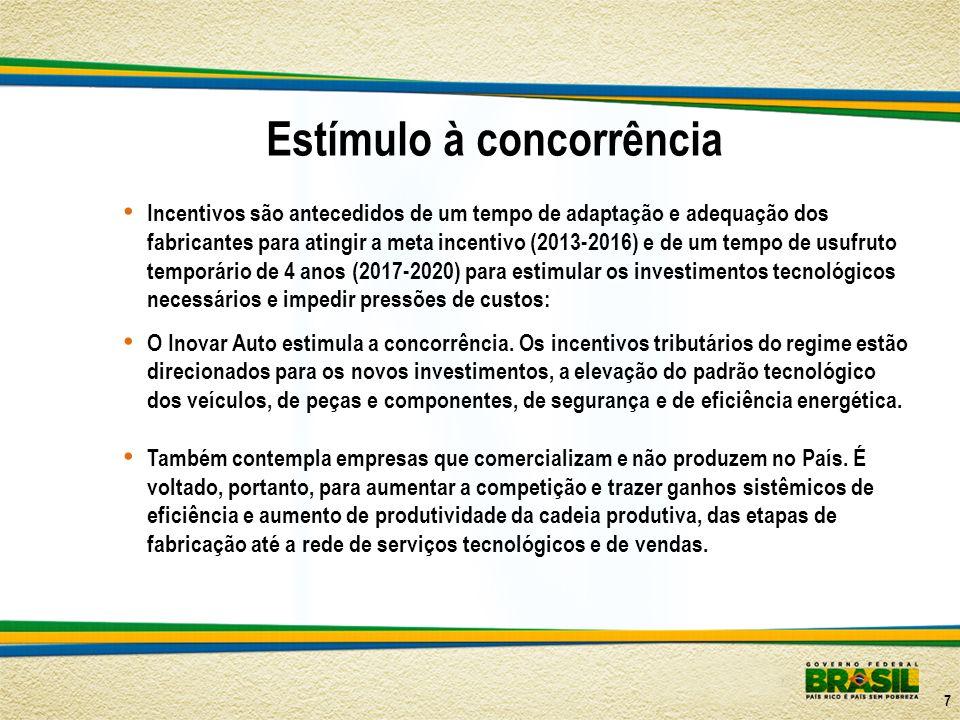 Estímulo à concorrência Incentivos são antecedidos de um tempo de adaptação e adequação dos fabricantes para atingir a meta incentivo (2013-2016) e de