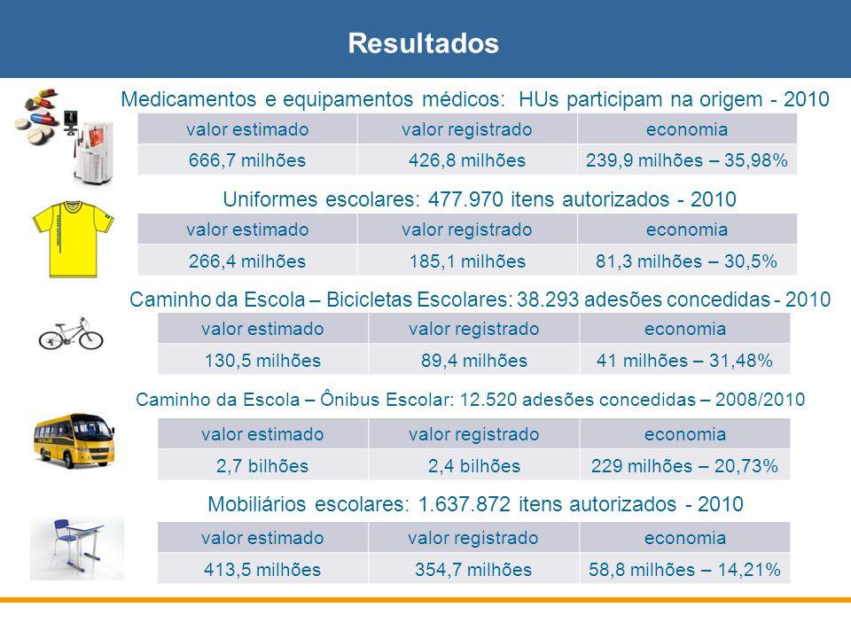 Resultados Medicamentos e equipamentos médicos: HUs participam na origem - 2010 Uniformes escolares: 477.970 itens autorizados - 2010 valor estimadova