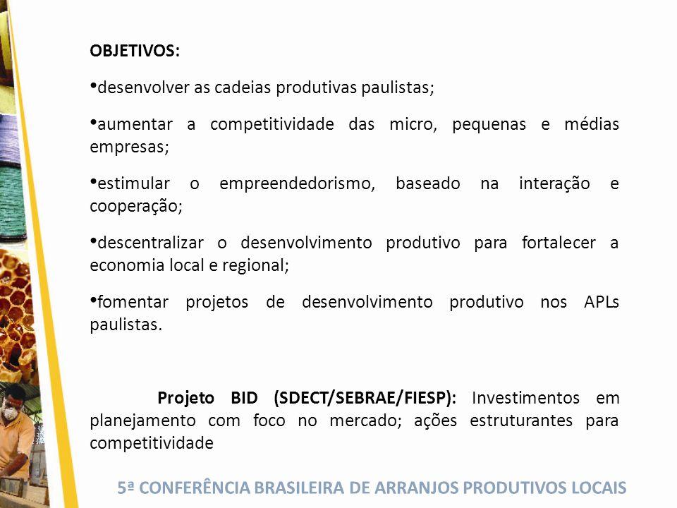5ª CONFERÊNCIA BRASILEIRA DE ARRANJOS PRODUTIVOS LOCAIS OBJETIVOS: desenvolver as cadeias produtivas paulistas; aumentar a competitividade das micro,