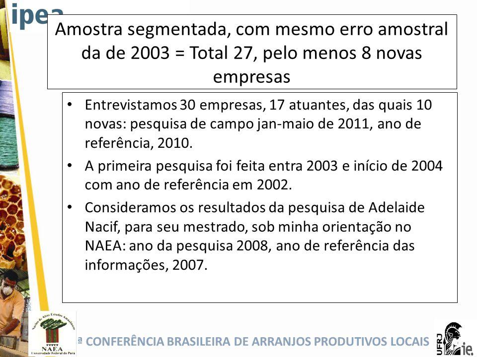 5ª CONFERÊNCIA BRASILEIRA DE ARRANJOS PRODUTIVOS LOCAIS Amostra segmentada, com mesmo erro amostral da de 2003 = Total 27, pelo menos 8 novas empresas