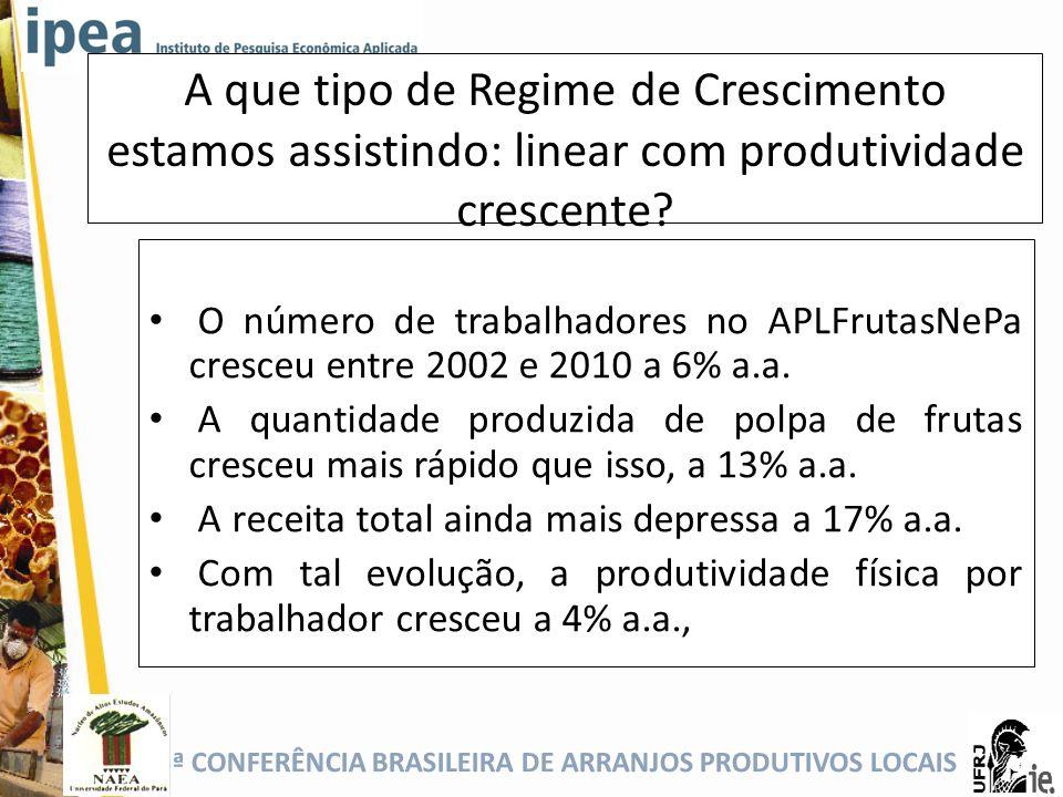 5ª CONFERÊNCIA BRASILEIRA DE ARRANJOS PRODUTIVOS LOCAIS A que tipo de Regime de Crescimento estamos assistindo: linear com produtividade crescente? O