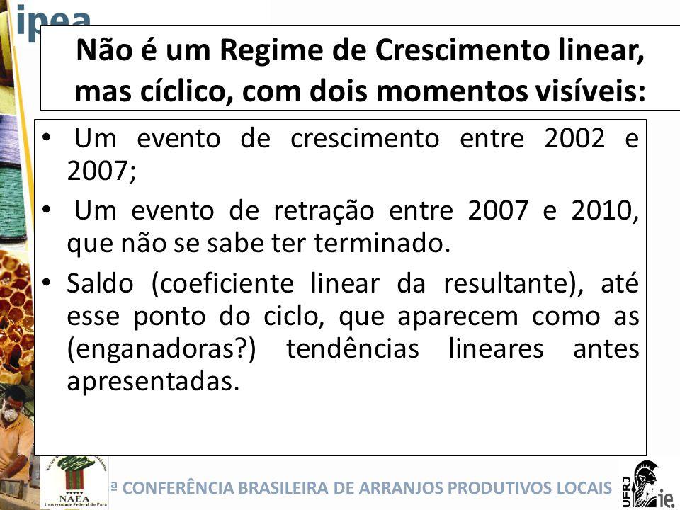 Não é um Regime de Crescimento linear, mas cíclico, com dois momentos visíveis: Um evento de crescimento entre 2002 e 2007; Um evento de retração entr