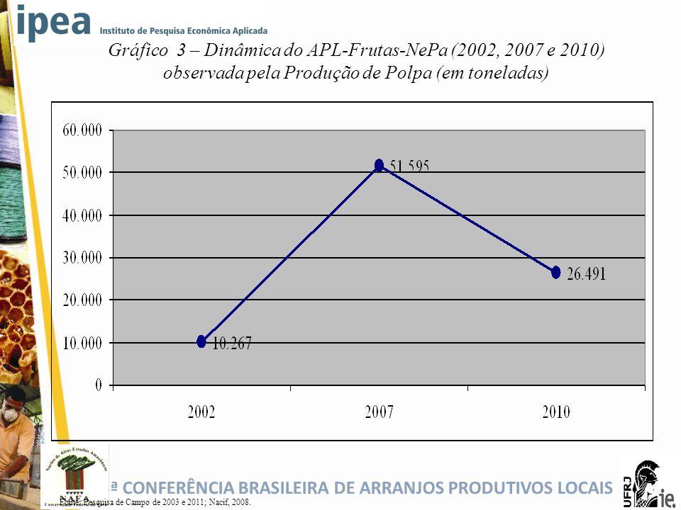 5ª CONFERÊNCIA BRASILEIRA DE ARRANJOS PRODUTIVOS LOCAIS Gráfico 3 – Dinâmica do APL-Frutas-NePa (2002, 2007 e 2010) observada pela Produção de Polpa (