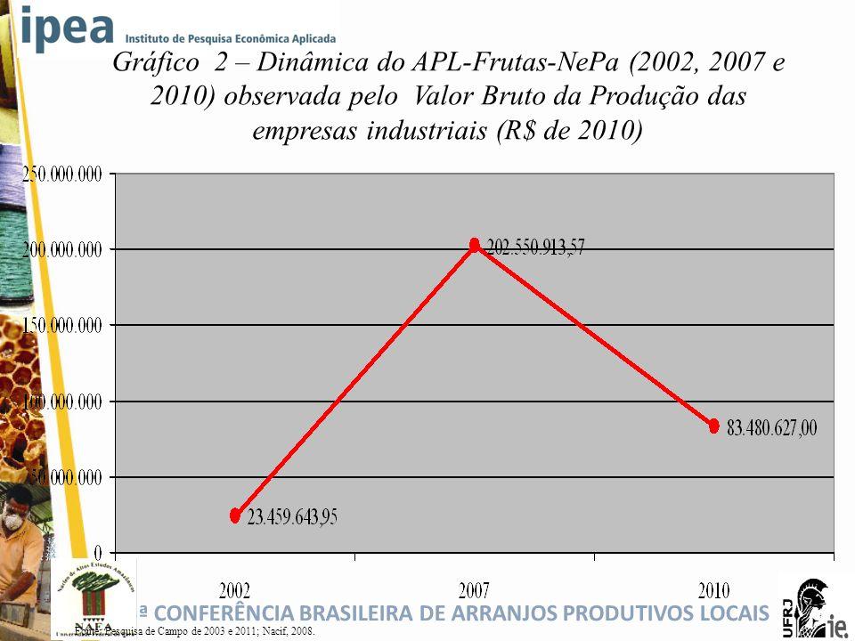 5ª CONFERÊNCIA BRASILEIRA DE ARRANJOS PRODUTIVOS LOCAIS Gráfico 2 – Dinâmica do APL-Frutas-NePa (2002, 2007 e 2010) observada pelo Valor Bruto da Prod