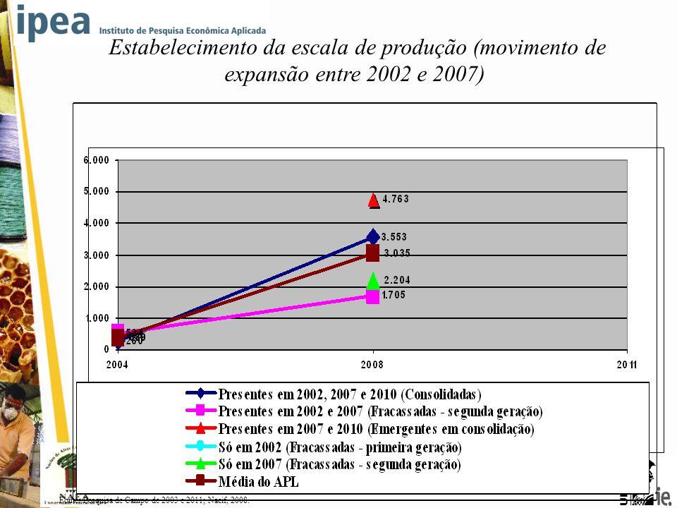 5ª CONFERÊNCIA BRASILEIRA DE ARRANJOS PRODUTIVOS LOCAIS Estabelecimento da escala de produção (movimento de expansão entre 2002 e 2007) Fonte: Pesquis