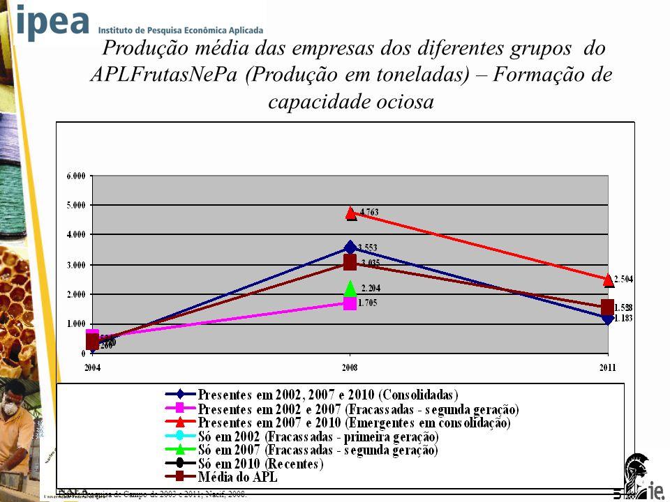 5ª CONFERÊNCIA BRASILEIRA DE ARRANJOS PRODUTIVOS LOCAIS Produção média das empresas dos diferentes grupos do APLFrutasNePa (Produção em toneladas) – F