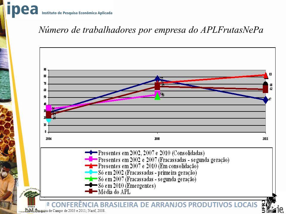 5ª CONFERÊNCIA BRASILEIRA DE ARRANJOS PRODUTIVOS LOCAIS Número de trabalhadores por empresa do APLFrutasNePa Fonte: Pesquisa de Campo de 2003 e 2011;