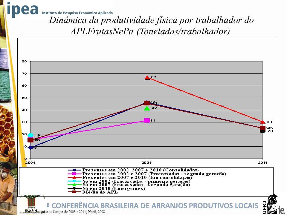 5ª CONFERÊNCIA BRASILEIRA DE ARRANJOS PRODUTIVOS LOCAIS Dinâmica da produtividade física por trabalhador do APLFrutasNePa (Toneladas/trabalhador) Font