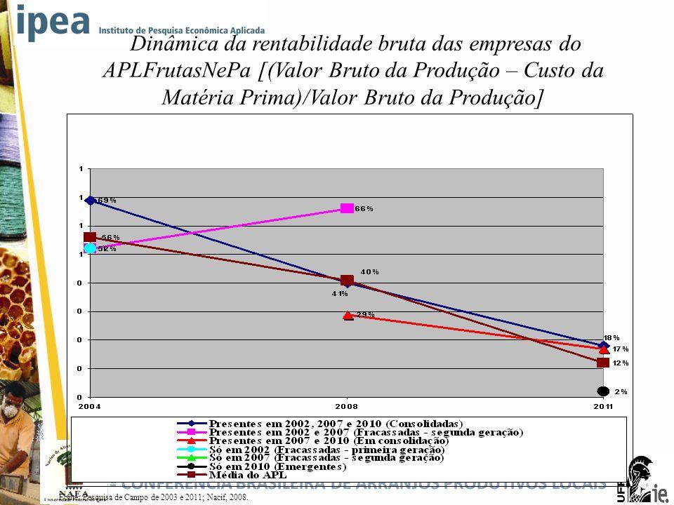 5ª CONFERÊNCIA BRASILEIRA DE ARRANJOS PRODUTIVOS LOCAIS Dinâmica da rentabilidade bruta das empresas do APLFrutasNePa [(Valor Bruto da Produção – Cust