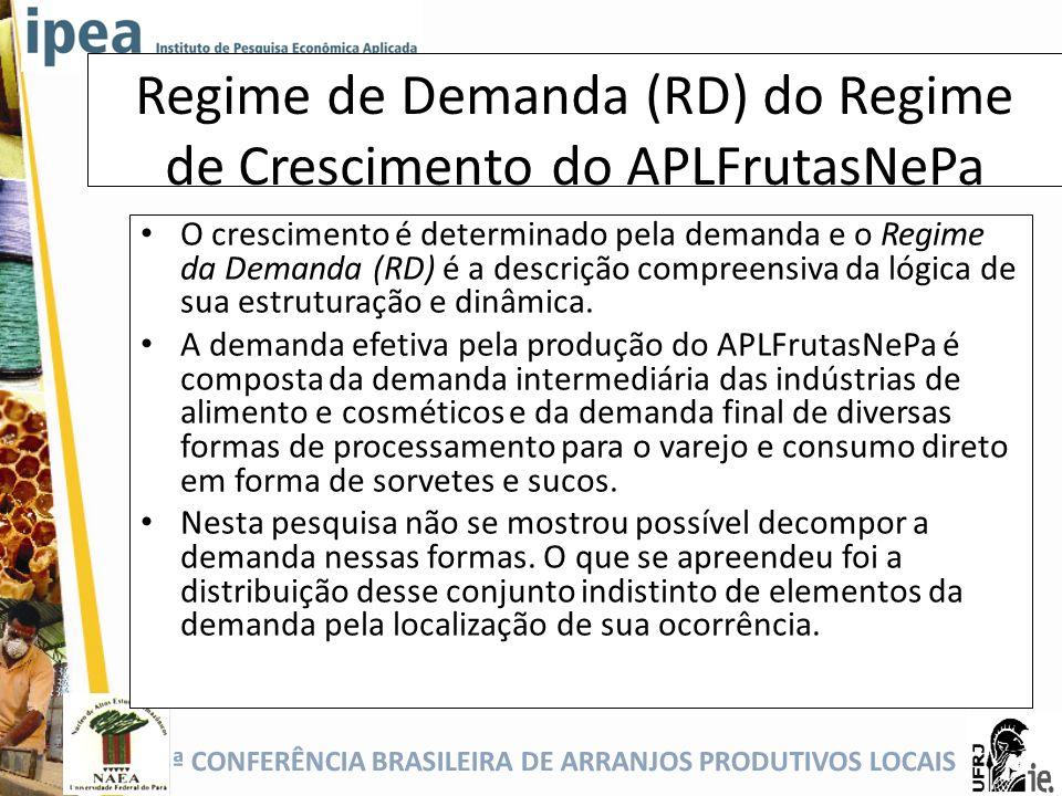 5ª CONFERÊNCIA BRASILEIRA DE ARRANJOS PRODUTIVOS LOCAIS Regime de Demanda (RD) do Regime de Crescimento do APLFrutasNePa O crescimento é determinado p
