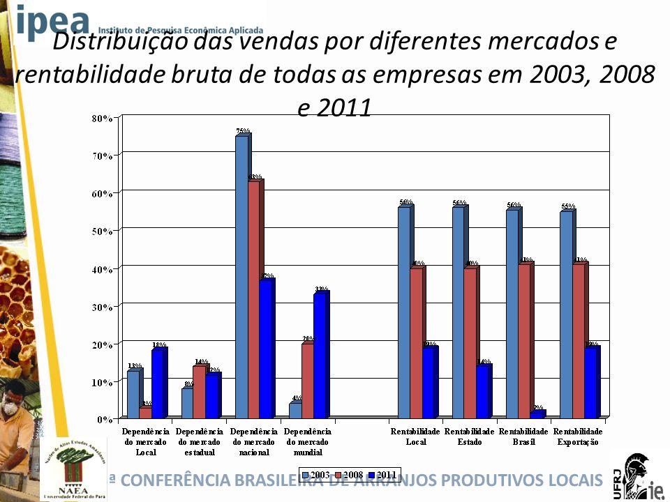 5ª CONFERÊNCIA BRASILEIRA DE ARRANJOS PRODUTIVOS LOCAIS Distribuição das vendas por diferentes mercados e rentabilidade bruta de todas as empresas em