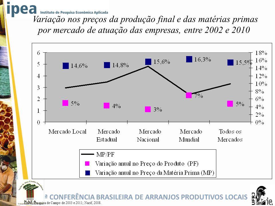 5ª CONFERÊNCIA BRASILEIRA DE ARRANJOS PRODUTIVOS LOCAIS Variação nos preços da produção final e das matérias primas por mercado de atuação das empresa