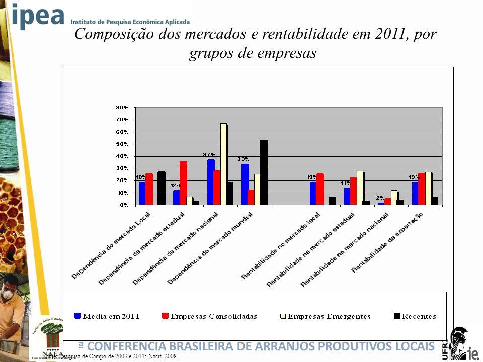 5ª CONFERÊNCIA BRASILEIRA DE ARRANJOS PRODUTIVOS LOCAIS Composição dos mercados e rentabilidade em 2011, por grupos de empresas Fonte: Pesquisa de Cam
