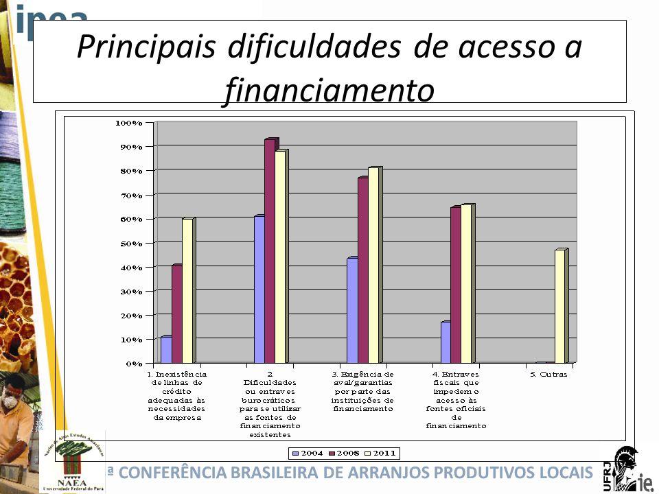 5ª CONFERÊNCIA BRASILEIRA DE ARRANJOS PRODUTIVOS LOCAIS Principais dificuldades de acesso a financiamento