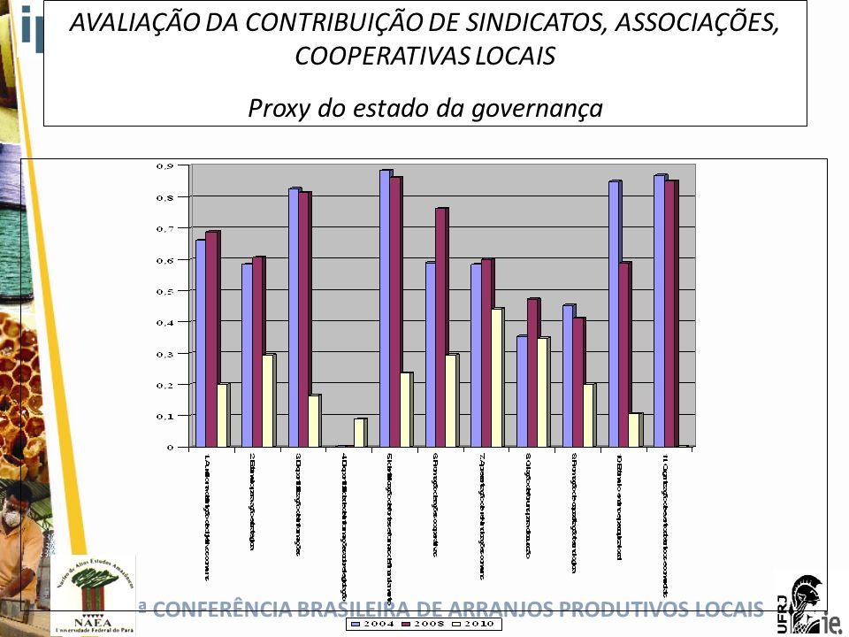 5ª CONFERÊNCIA BRASILEIRA DE ARRANJOS PRODUTIVOS LOCAIS AVALIAÇÃO DA CONTRIBUIÇÃO DE SINDICATOS, ASSOCIAÇÕES, COOPERATIVAS LOCAIS Proxy do estado da g