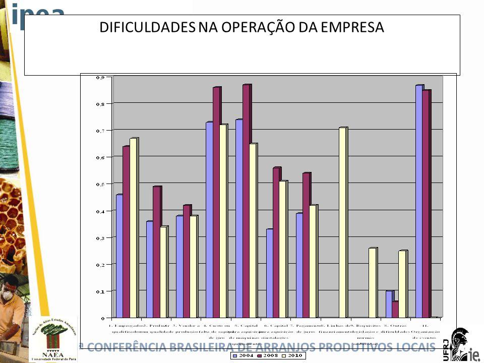5ª CONFERÊNCIA BRASILEIRA DE ARRANJOS PRODUTIVOS LOCAIS DIFICULDADES NA OPERAÇÃO DA EMPRESA