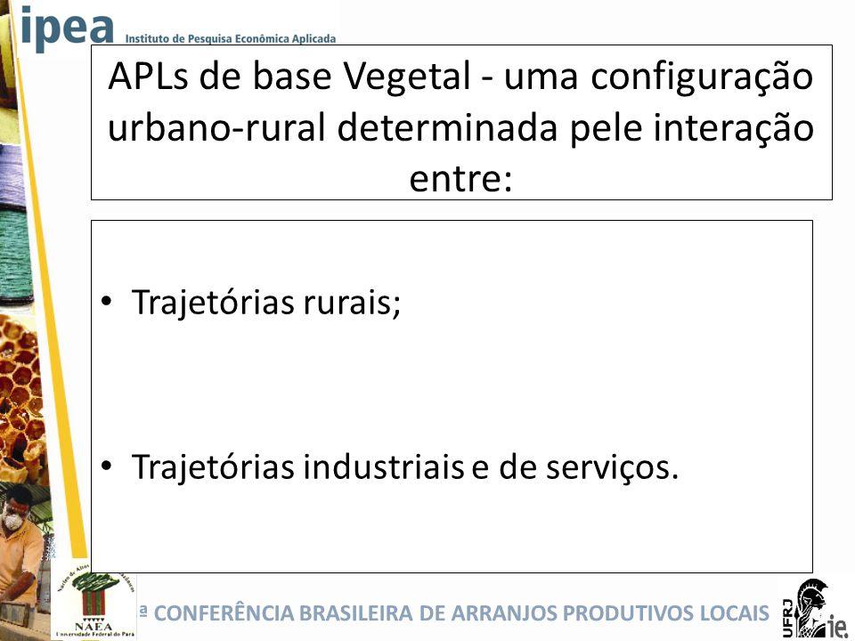 5ª CONFERÊNCIA BRASILEIRA DE ARRANJOS PRODUTIVOS LOCAIS APLs de base Vegetal - uma configuração urbano-rural determinada pele interação entre: Trajetó