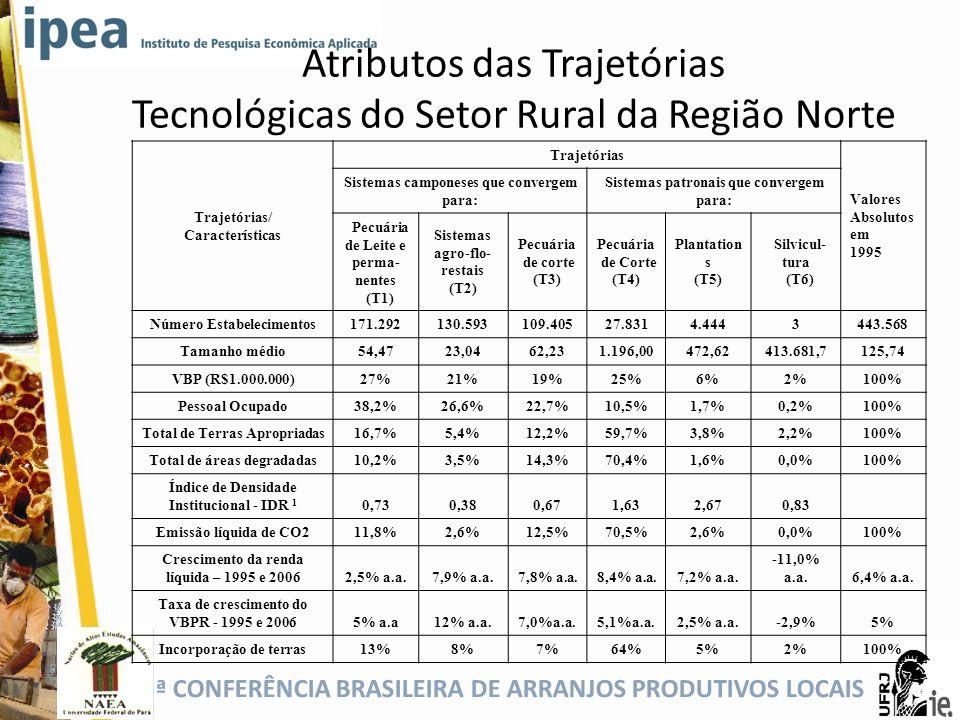 5ª CONFERÊNCIA BRASILEIRA DE ARRANJOS PRODUTIVOS LOCAIS Trajetórias/ Características Trajetórias Valores Absolutos em 1995 Sistemas camponeses que con