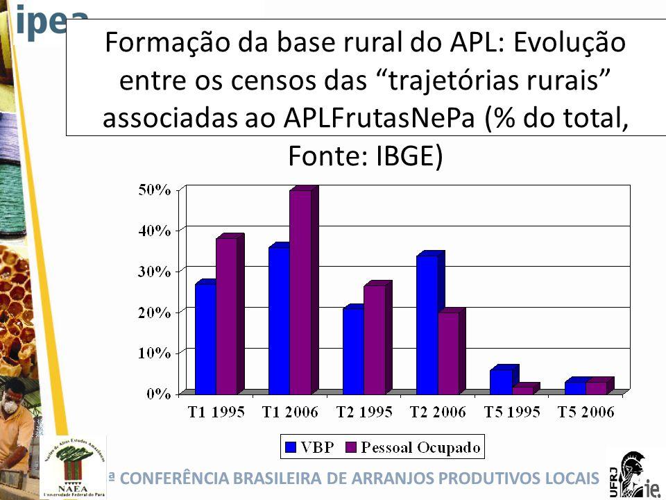 5ª CONFERÊNCIA BRASILEIRA DE ARRANJOS PRODUTIVOS LOCAIS Formação da base rural do APL: Evolução entre os censos das trajetórias rurais associadas ao A