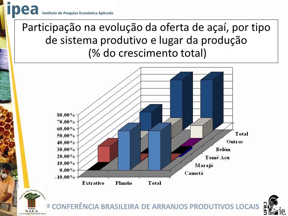 5ª CONFERÊNCIA BRASILEIRA DE ARRANJOS PRODUTIVOS LOCAIS Participação na evolução da oferta de açaí, por tipo de sistema produtivo e lugar da produção