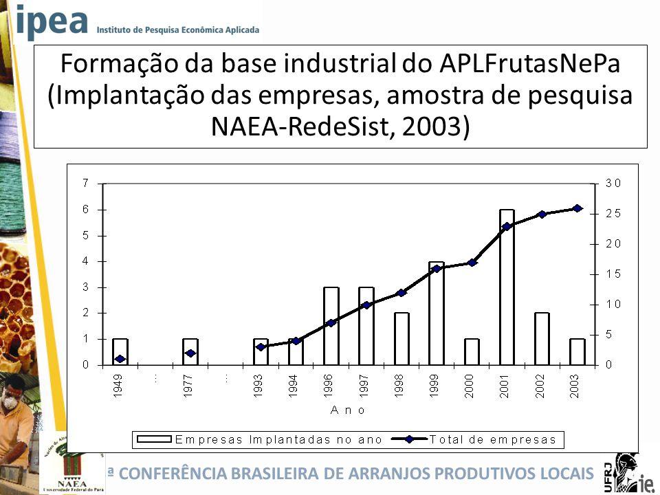5ª CONFERÊNCIA BRASILEIRA DE ARRANJOS PRODUTIVOS LOCAIS Formação da base industrial do APLFrutasNePa (Implantação das empresas, amostra de pesquisa NA