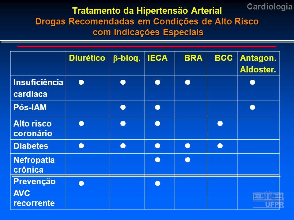 Cardiologia Tratamento da Hipertensão Arterial Drogas Recomendadas em Condições de Alto Risco com Indicações Especiais Diurético -bloq.