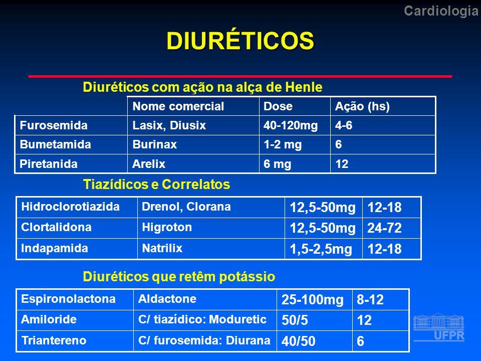 CardiologiaDIURÉTICOS Diuréticos com ação na alça de Henle Tiazídicos e Correlatos Diuréticos que retêm potássio 126 mgArelixPiretanida 61-2 mgBurinaxBumetamida 4-640-120mgLasix, DiusixFurosemida Ação (hs)DoseNome comercial 640/50 C/ furosemida: DiuranaTriantereno 1250/5 C/ tiazídico: ModureticAmiloride 8-1225-100mg AldactoneEspironolactona 12-181,5-2,5mg NatrilixIndapamida 24-7212,5-50mg HigrotonClortalidona 12-1812,5-50mg Drenol, CloranaHidroclorotiazida