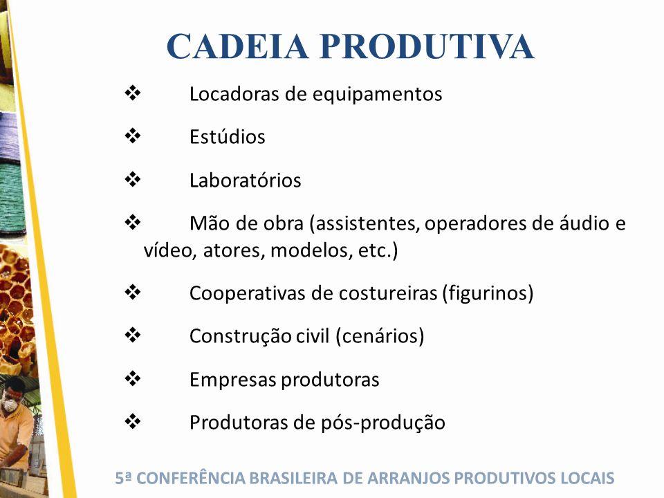 5ª CONFERÊNCIA BRASILEIRA DE ARRANJOS PRODUTIVOS LOCAIS CADEIA PRODUTIVA Locadoras de equipamentos Estúdios Laboratórios Mão de obra (assistentes, operadores de áudio e vídeo, atores, modelos, etc.) Cooperativas de costureiras (figurinos) Construção civil (cenários) Empresas produtoras Produtoras de pós-produção