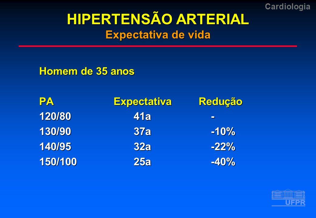 Cardiologia Homem de 35 anos PAExpectativa Redução 120/8041a- 130/9037a-10% 140/9532a-22% 150/10025a-40% HIPERTENSÃO ARTERIAL Expectativa de vida