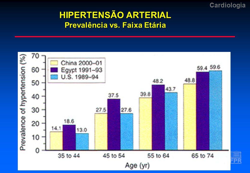 Cardiologia HIPERTENSÃO ARTERIAL Complicações Renais