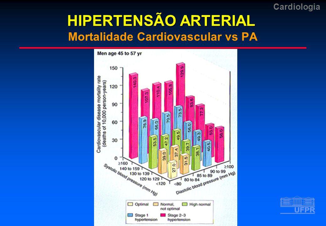 Cardiologia HIPERTENSÃO ARTERIAL HIPERTENSÃO ARTERIAL Mortalidade Cardiovascular vs PA