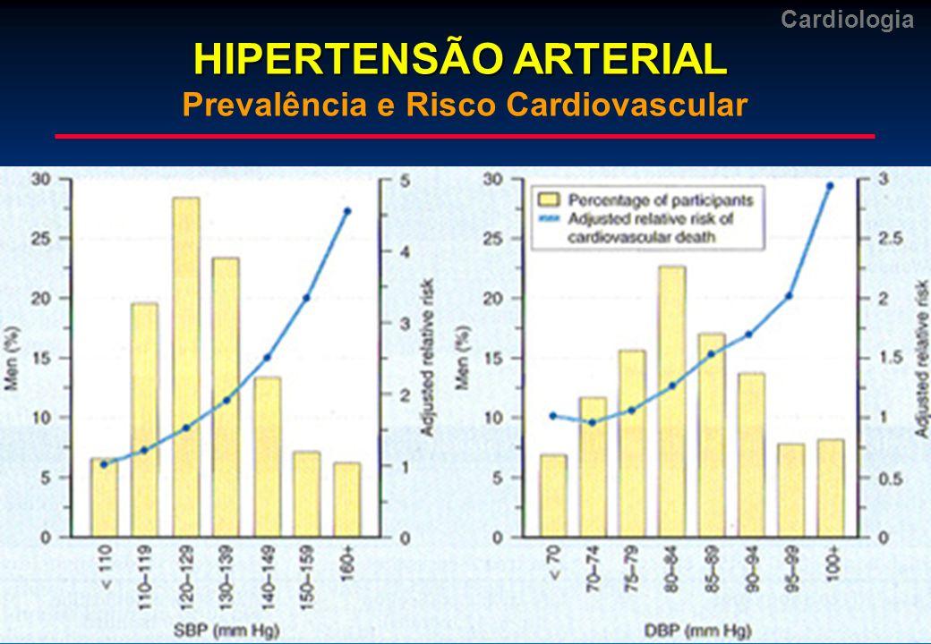 Cardiologia HIPERTENSÃO ARTERIAL HIPERTENSÃO ARTERIAL História Natural da Doença Complicações FreqüênciaSobrevida após início Cardíacas (em anos) Hipertrofia (RX) 74%8 Hipertrofia (ECG)59%6 ICC50%4 Angina16%5 Cerebrais Encefalopatia2%1 AVC12%4 Renais Proteinúria42%5 Elevação uréia18%1 HA acelerada7%1 Complicações FreqüênciaSobrevida após início Cardíacas (em anos) Hipertrofia (RX) 74%8 Hipertrofia (ECG)59%6 ICC50%4 Angina16%5 Cerebrais Encefalopatia2%1 AVC12%4 Renais Proteinúria42%5 Elevação uréia18%1 HA acelerada7%1 Pereyra, 1955